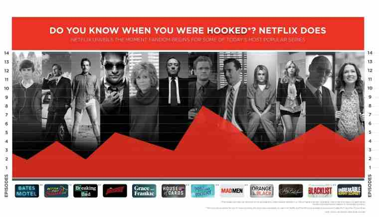 Netflix Knows When You Were Hooked