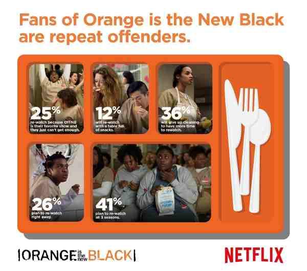 Netflix Surveys Fans of Orange is the New Black